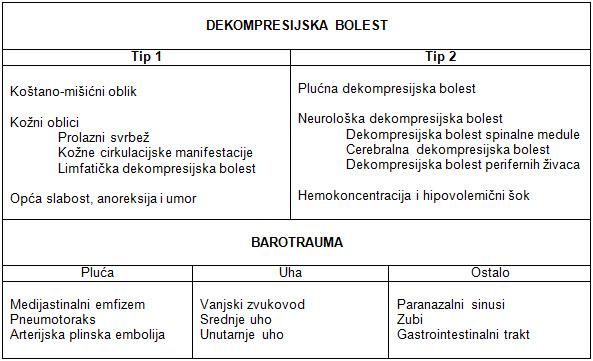 Klasifikacija disbaričnih ronilačkih bolesti